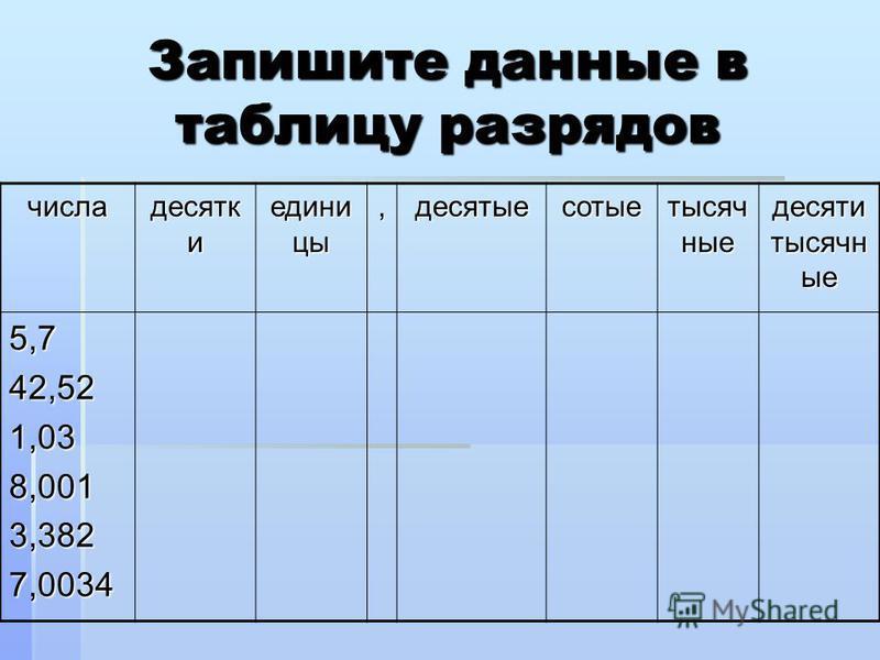 Запишите данные в таблицу разрядов числа десятковов и едини цы,десятые сотые тысячные десяти тысячные 5,742,521,038,0013,3827,0034