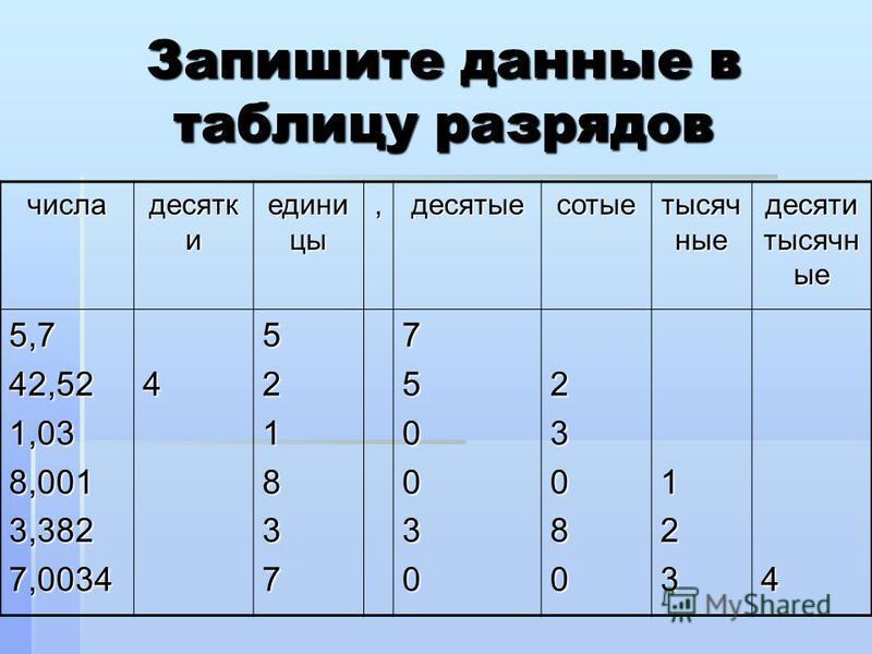 Запишите данные в таблицу разрядов числа десятковов и едини цы,десятые сотые тысячные десяти тысячные 5,742,521,038,0013,3827,00344521837750030230801234