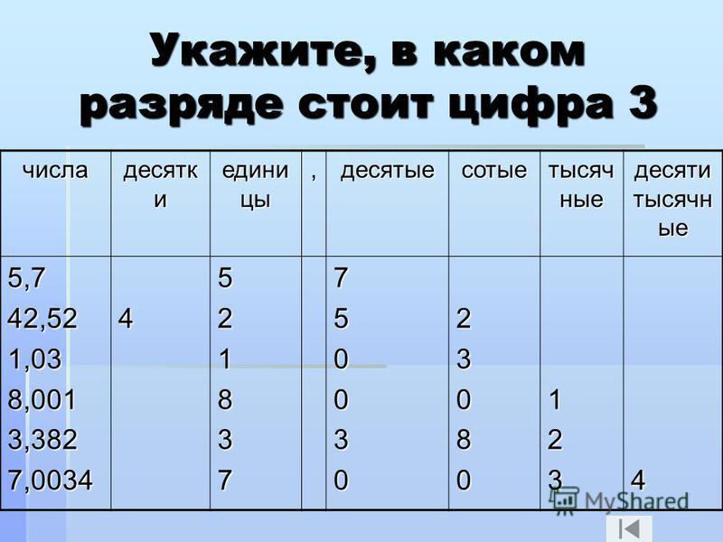Укажите, в каком разряде стоит цифра 3 числа десятковов и едини цы,десятые сотые тысячные десяти тысячные 5,742,521,038,0013,3827,00344521837750030230801234