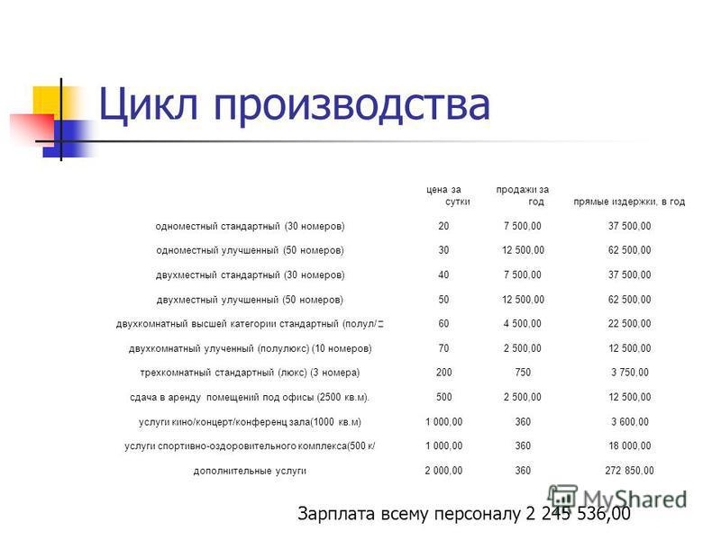 Цикл производства цена за сутки продажи за год прямые издержки, в год одноместный стандартный (30 номеров)207 500,0037 500,00 одноместный улучшенный (50 номеров)3012 500,0062 500,00 двухместный стандартный (30 номеров)407 500,0037 500,00 двухместный