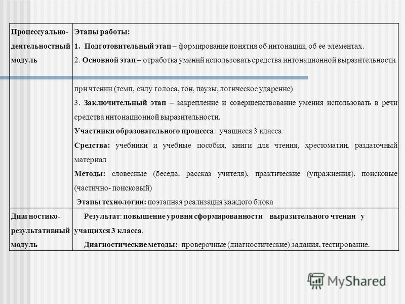 Процессуально- деятельностный модуль Этапы работы: 1. Подготовительный этап – формирование понятия об интонации, об ее элементах. 2. Основной этап – отработка умений использовать средства интонационной выразительности. при чтении (темп, силу голоса,