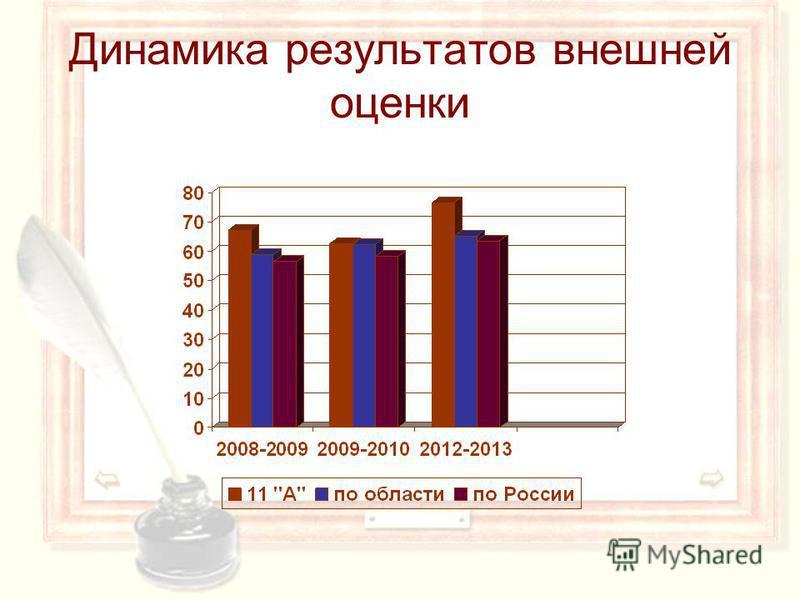 Динамика результатов внешней оценки