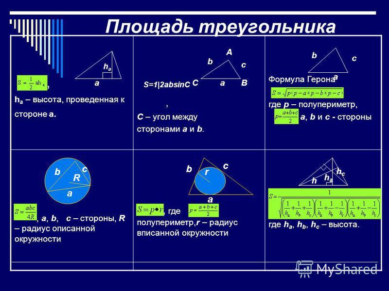 Площадь треугольника, h a – высота, проведенная к стороне a., C – угол между сторонами a и b. Формула Герона, где p – полупериметр,, a, b и c - стороны, a, b, c – стороны, R – радиус описанной окружности, где полупериметр,r – радиус вписанной окружно