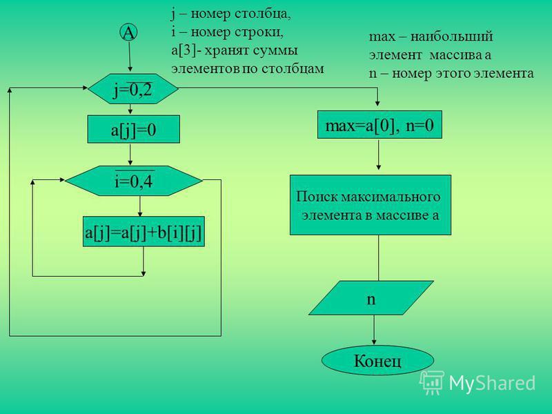 max – наибольший элемент массива a n – номер этого элемента A Конец j – номер столбца, i – номер строки, a[3]- хранят суммы элементов по столбцам n j=0,2 a[j]=0 i=0,4 a[j]=a[j]+b[i][j] max=a[0], n=0 Поиск максимального элемента в массиве a