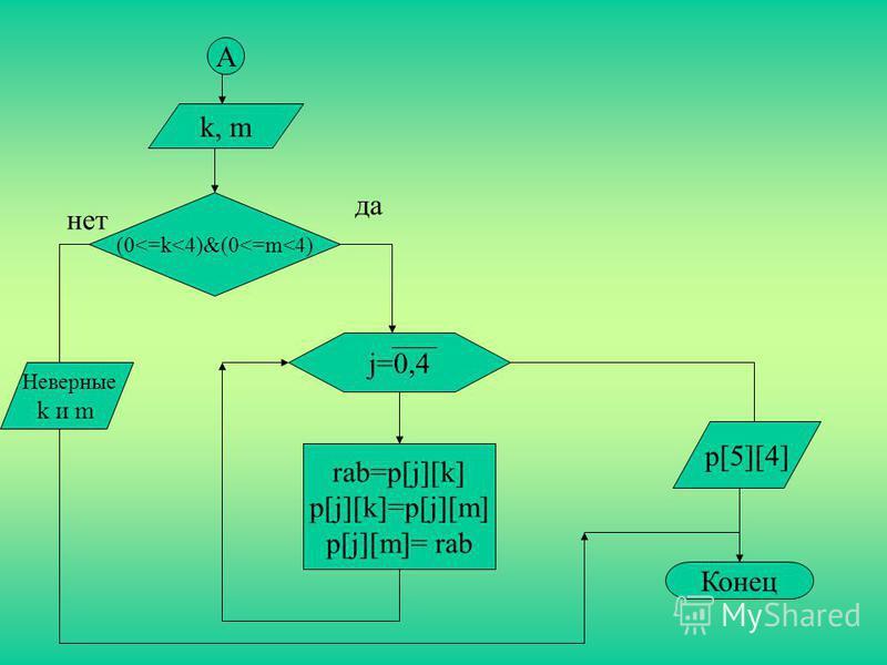 А k, m (0<=k<4)&(0<=m<4) нет да j=0,4 rab=p[j][k] p[j][k]=p[j][m] p[j][m]= rab p[5][4] Конец Неверные k и m