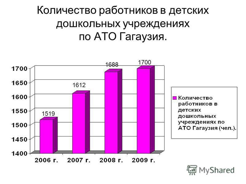 Количество работников в детских дошкольных учреждениях по АТО Гагаузия. 1688 1700 1612 1519