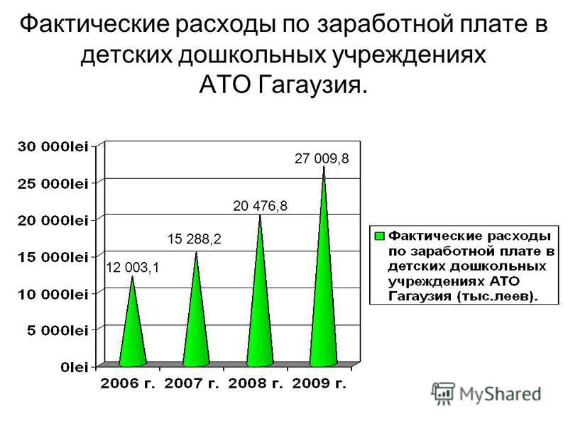 Фактические расходы по заработной плате в детских дошкольных учреждениях АТО Гагаузия. 20 476,8 27 009,8 15 288,2 12 003,1