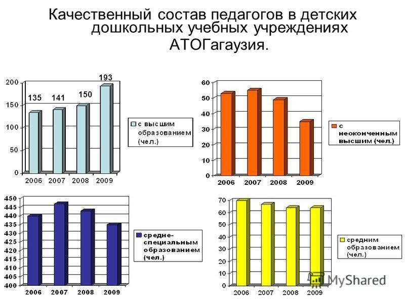 Качественный состав педагогов в детских дошкольных учебных учреждениях АТОГагаузия. 141 150 193 135