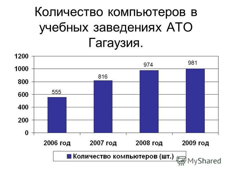 Количество компьютеров в учебных заведениях АТО Гагаузия. 555 816 974 981