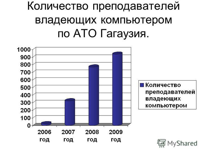Количество преподавателей владеющих компьютером по АТО Гагаузия.