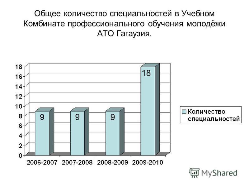 Общее количество специальностей в Учебном Комбинате профессионального обучения молодёжи АТО Гагаузия. 9 18 99