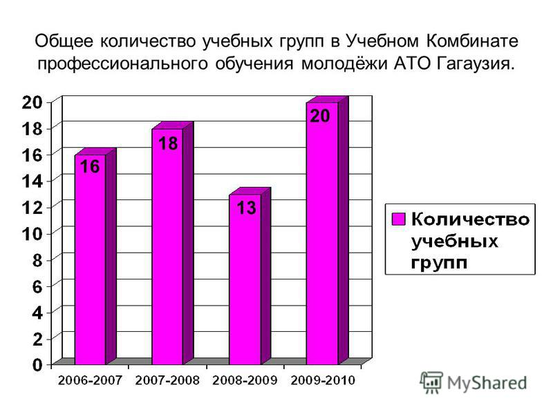 Общее количество учебных групп в Учебном Комбинате профессионального обучения молодёжи АТО Гагаузия. 13 20 18 16
