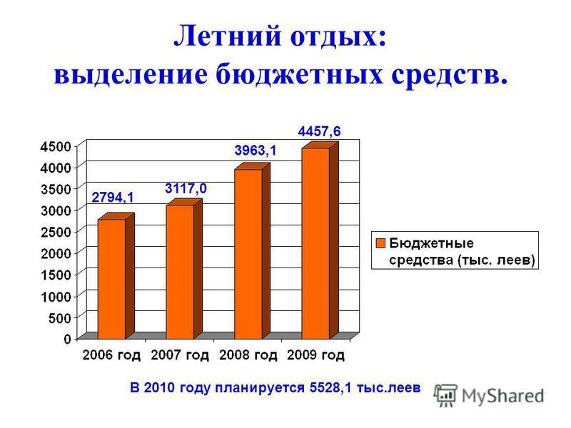 Летний отдых: выделение бюджетных средств. 4457,6 3963,1 3117,0 2794,1 В 2010 году планируется 5528,1 тыс.леев