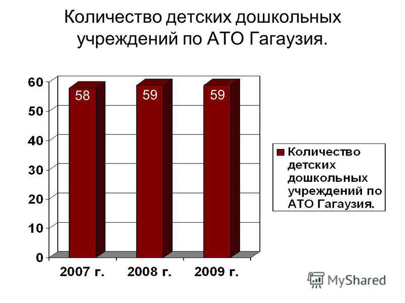 Количество детских дошкольных учреждений по АТО Гагаузия. 58 59