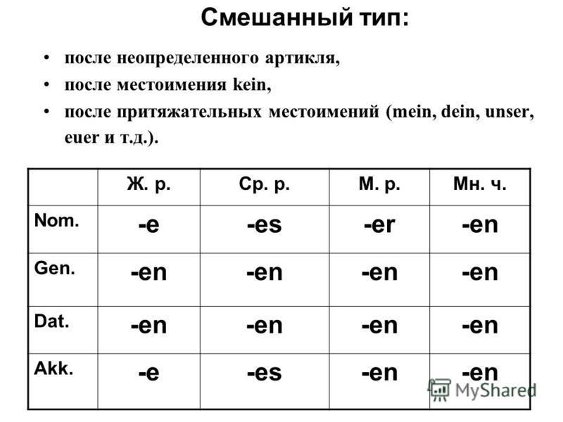 Смешанный тип: после неопределенного артикля, после местоимения kein, после притяжательных местоимений (mein, dein, unser, euer и т.д.). Ж. р.Ср. р.М. р.Мн. ч. Nom. -e-e-es-er-en Gen. -en Dat. -en Akk. -e-es-en