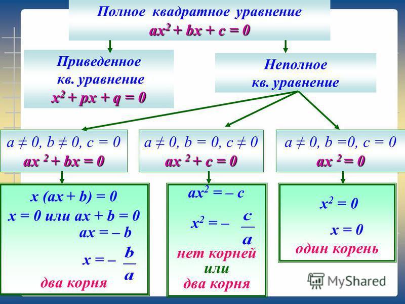 Полное квадратное уравнение ах 2 + bx + c = 0 Приведенное кв. уравнение х 2 + px + q = 0 Неполное кв. уравнение a 0, b =0, c = 0 ах 2 = 0 a 0, b = 0, c 0 ах 2 + c = 0 a 0, b 0, c = 0 ах 2 + bx = 0 x (ах + b) = 0 х = 0 или ах + b = 0 ах = – b x = – дв