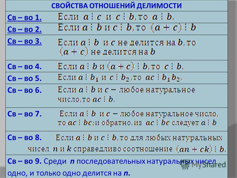 СВОЙСТВА ОТНОШЕНИЙ ДЕЛИМОСТИ Св – во 1. Св – во 2. Св – во 3. Св – во 4. Св – во 5. Св – во 6. Св – во 7. Св – во 8. Св – во 9. Среди n последовательных натуральных чисел одно, и только одно делится на n.