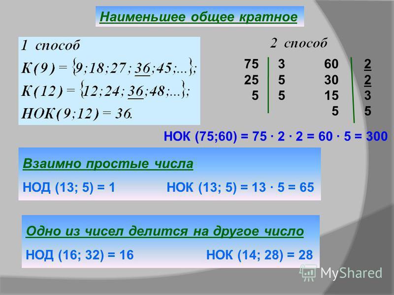 Наименьшее общее кратное 75 25 5 355355 60 30 15 5 22352235 НОК (75;60) = 75 · 2 · 2 = 60 · 5 = 300 Взаимно простые числа НОД (13; 5) = 1 НОК (13; 5) = 13 · 5 = 65 Одно из чисел делится на другое число НОД (16; 32) = 16 НОК (14; 28) = 28