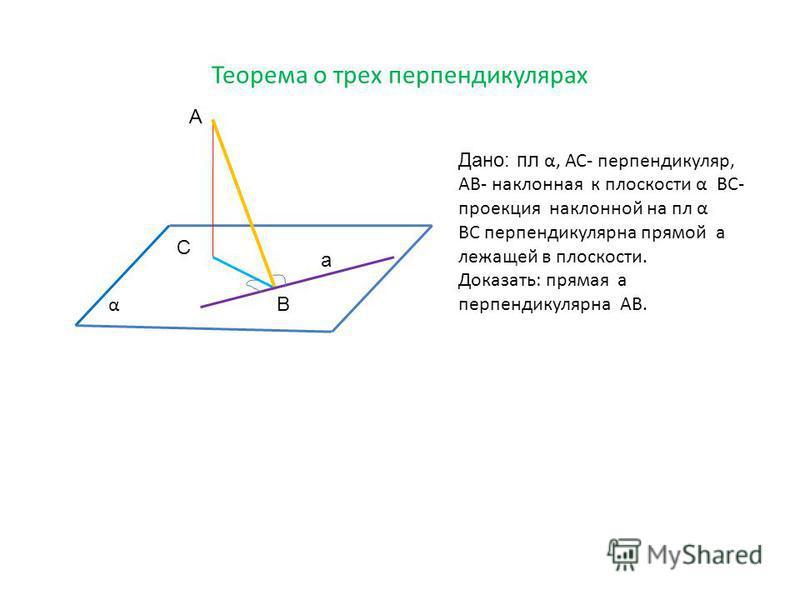 Теорема о трех перпендикулярах А В С а Дано: пл α, АС- перпендикуляр, АВ- наклонная к плоскости α ВС- проекция наклонной на пл α ВС перпендикулярна прямой а лежащей в плоскости. Доказать: прямая а перпендикулярна АВ. α