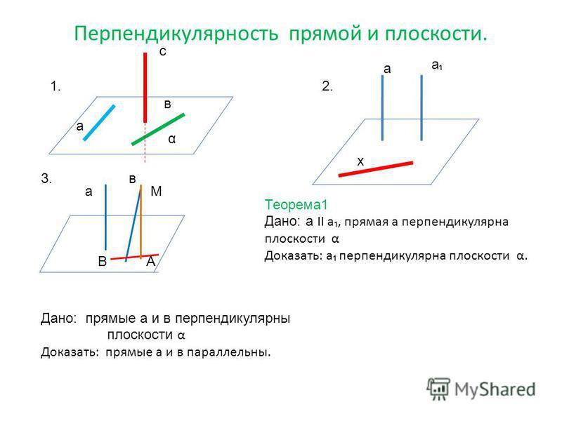 Перпендикулярность прямой и плоскости. с в а α 1.2. а а в аМ А х Дано: прямые а и в перпендикулярны плоскости α Доказать: прямые а и в параллельны. 3. Теорема 1 Дано: а II а, прямая а перпендикулярна плоскости α Доказать: а перпендикулярна плоскости