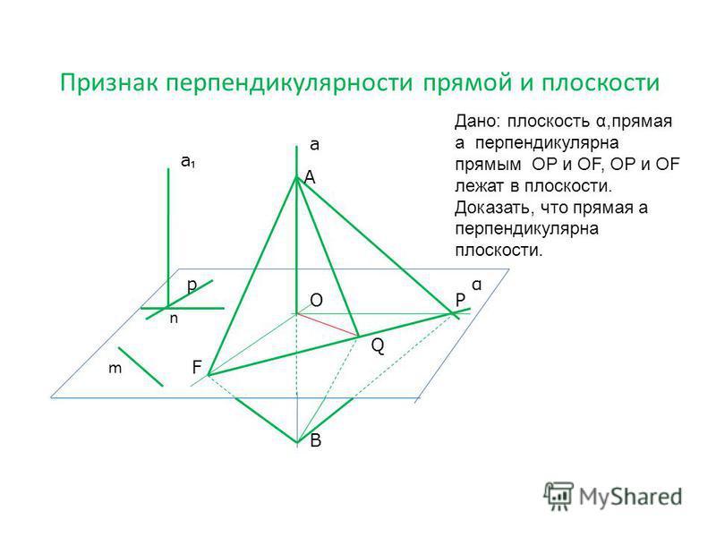 Признак перпендикулярности прямой и плоскости а ОР Q В F А m а р n α Дано: плоскость α,прямая а перпендикулярна прямым ОР и ОF, ОР и ОF лежат в плоскости. Доказать, что прямая а перпендикулярна плоскости.