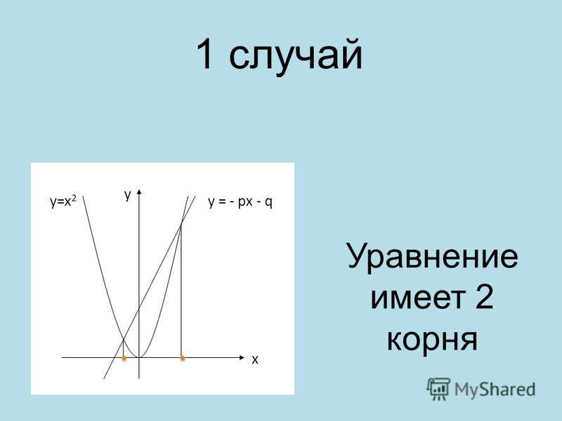 1 случай у=х 2 у = - рх - q Уравнение имеет 2 корня y x