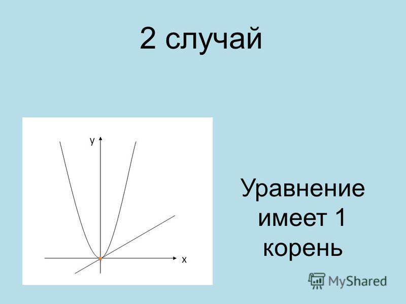 2 случай y x Уравнение имеет 1 корень