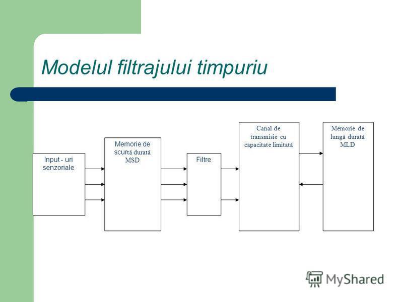 Modelul filtrajului timpuriu Input - uri senzoriale Memorie de scur tă durată MSD Filtre Canal de transmisie cu capacitate limitată Memorie de lungă durată MLD