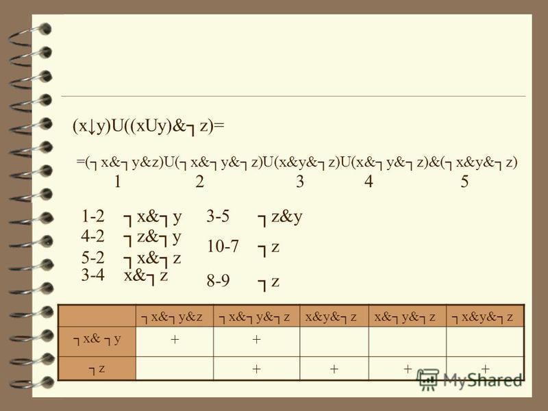 (xy)U((xUy)&z)= =(x&y&z)U(x&y&z)U(x&y&z)U(x&y&z)&(x&y&z) x&y&z x& y ++ z ++++ 1 23 45 1-2 x&y 4-2 z&y 5-2 x&z 3-4 x&z 3-5 z&y 10-7 z 8-9 z