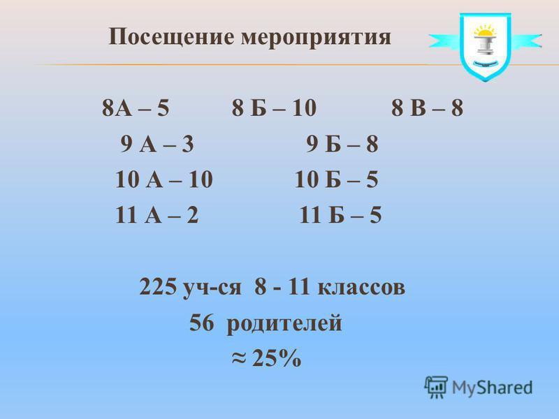 Посещение мероприятия 8А – 5 8 Б – 10 8 В – 8 9 А – 3 9 Б – 8 10 А – 10 10 Б – 5 11 А – 2 11 Б – 5 225 уч-ся 8 - 11 классов 56 родителей 25%