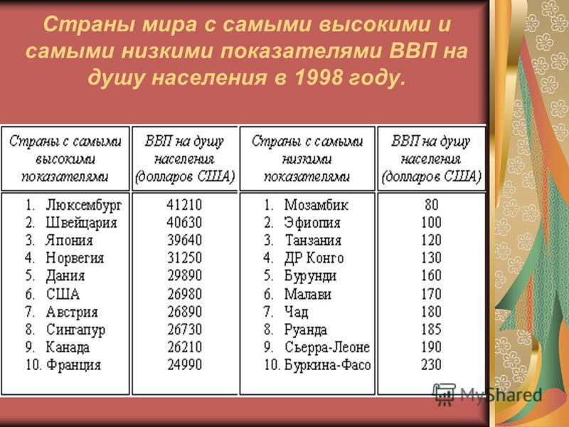 Страны мира с самыми высокими и самыми низкими показателями ВВП на душу населения в 1998 году.