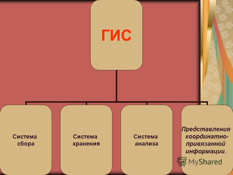 ГИС Система сбора Система хранения Система анализа Представления координатно- привязанной информации.