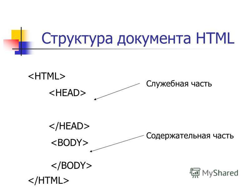 Структура документа HTML Служебная часть Содержательная часть