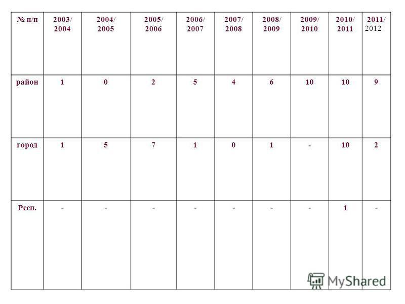 п/п 2003/ 2004 2004/ 2005 2005/ 2006 2006/ 2007 2007/ 2008 2008/ 2009 2009/ 2010 2010/ 2011 2011/ район 10254610 9 город 157101-102 Респ.-------1- 2012