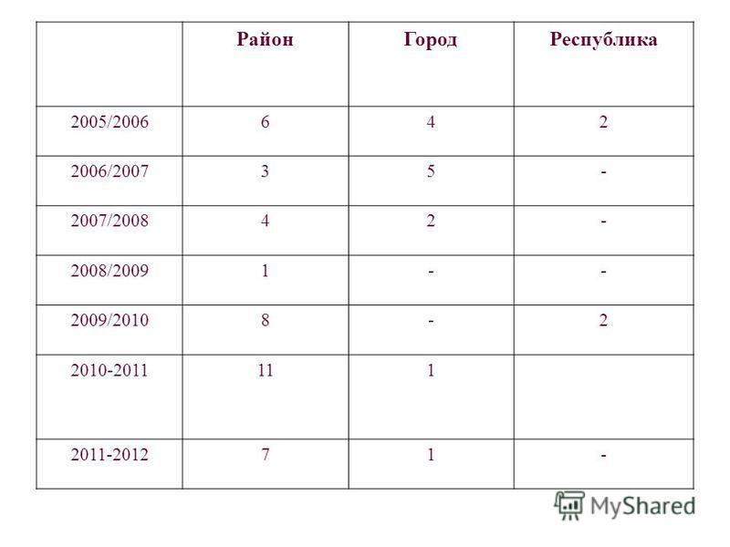 Район ГородРеспублика 2005/2006642 2006/200735- 2007/200842- 2008/20091-- 2009/20108-2 2010-2011111 2011-201271-