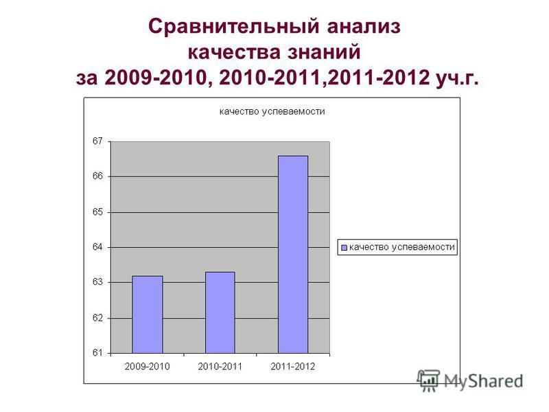 Сравнительный анализ качества знаний за 2009-2010, 2010-2011,2011-2012 уч.г.