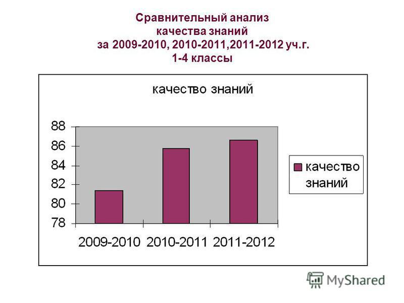 Сравнительный анализ качества знаний за 2009-2010, 2010-2011,2011-2012 уч.г. 1-4 классы