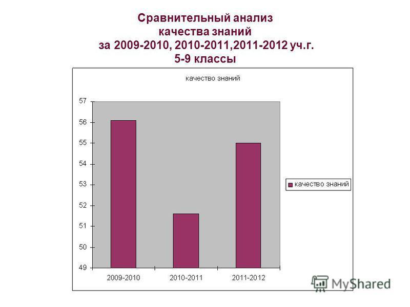 Сравнительный анализ качества знаний за 2009-2010, 2010-2011,2011-2012 уч.г. 5-9 классы