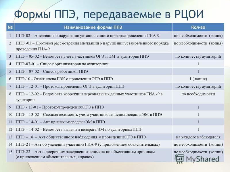Формы ППЭ, передаваемые в РЦОИ