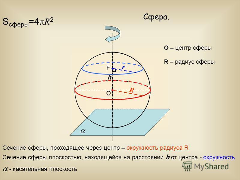 Сфера. O Сечение сферы, проходящее через центр – окружность радиуса R O – центр сферы R R – радиус сферы F Сечение сферы плоскостью, находящейся на расстоянии h от центра - окружность h r - касательная плоскость S сферы =4 R 2