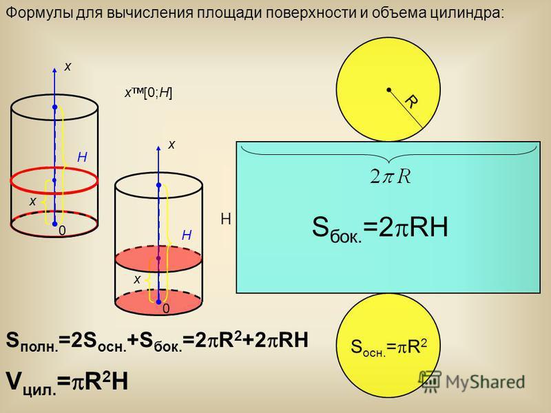 Формулы для вычисления площади поверхности и объема силиндра: R H x x [0;H] H 0 x S бок. =2 RH S осн. = R 2 S полн. =2S осн. +S бок. =2 R 2 +2 RH x H 0 x V сил. = R 2 H
