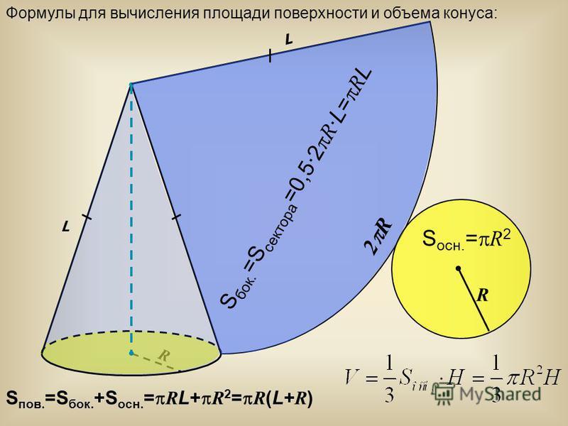 Формулы для вычисления площади поверхности и объема конуса: R R L 2 R L S бок. =S сектора =0,5·2 R ·L= R L S осн. = R 2 S пов. =S бок. +S осн. = R L+ R 2 = R (L+ R )