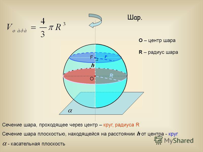 Шар. O O – центр шара Сечение шара, проходящее через центр – круг, радиуса R R R – радиус шара F Сечение шара плоскостью, находящейся на расстоянии h от центра - круг h r - касательная плоскость