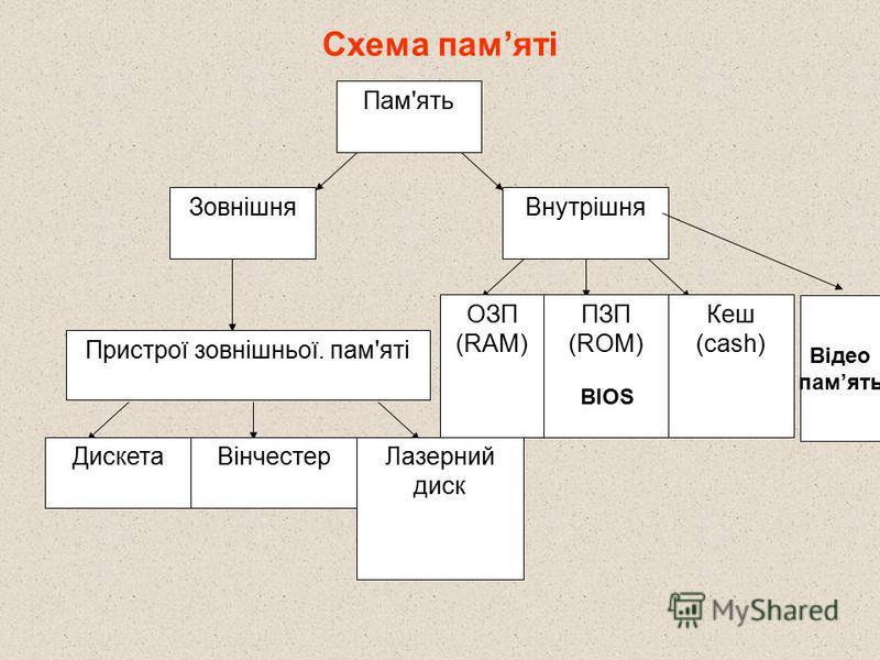 Схема памяті Пам'ять ЗовнішняВнутрішня Пристрої зовнішньої. пам'яті ДискетаВінчестерЛазерний диск Кеш (cash) ПЗП (ROM) ОЗП (RAM) Відео память BIOS