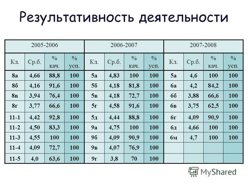 Результативность деятельности 2005-20062006-20072007-2008 Кл.Ср.б. % кач. % суп. Кл.Ср.б. % кач. % суп. Кл.Ср.б. % кач. % суп. 8 а 4,6688,81005 а 4,83100 5 а 4,6100 8 б 4,1691,61005 б 4,1881,81006 а 4,284,2100 8 в 3,9476,41005 в 4,1872,71006 б 3,8866