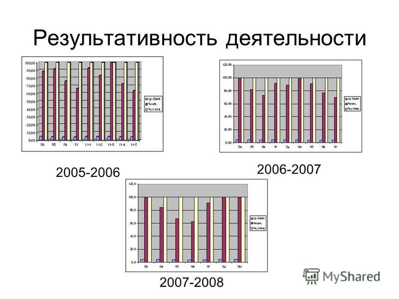 Результативность деятельности 2005-2006 2006-2007 2007-2008
