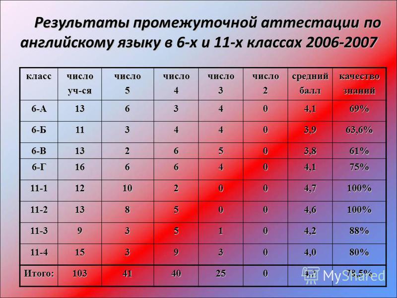 Результаты промежуточной аттестации по английскому языку в 6-х и 11-х классах 2006-2007 Результаты промежуточной аттестации по английскому языку в 6-х и 11-х классах 2006-2007 классчислоуч-сячисло 5 число 4 число 3 число 2 средний балл качество знани