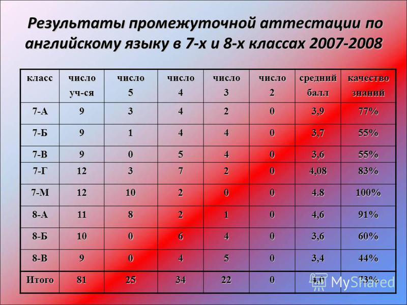 Результаты промежуточной аттестации по английскому языку в 7-х и 8-х классах 2007-2008 Результаты промежуточной аттестации по английскому языку в 7-х и 8-х классах 2007-2008 классчислоуч-сячисло 5 число 4 число 3 число 2 средний балл качество знаний