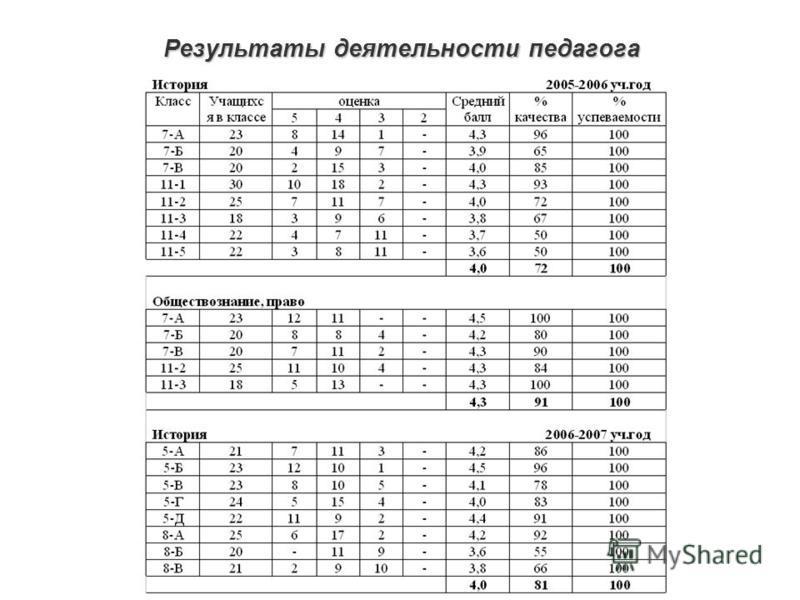 Результаты деятельности педагога