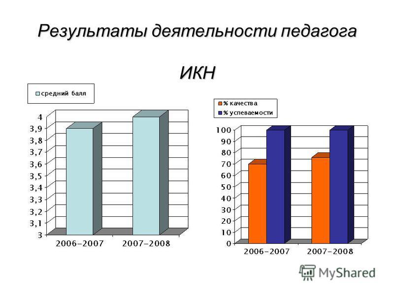 Результаты деятельности педагога ИКН